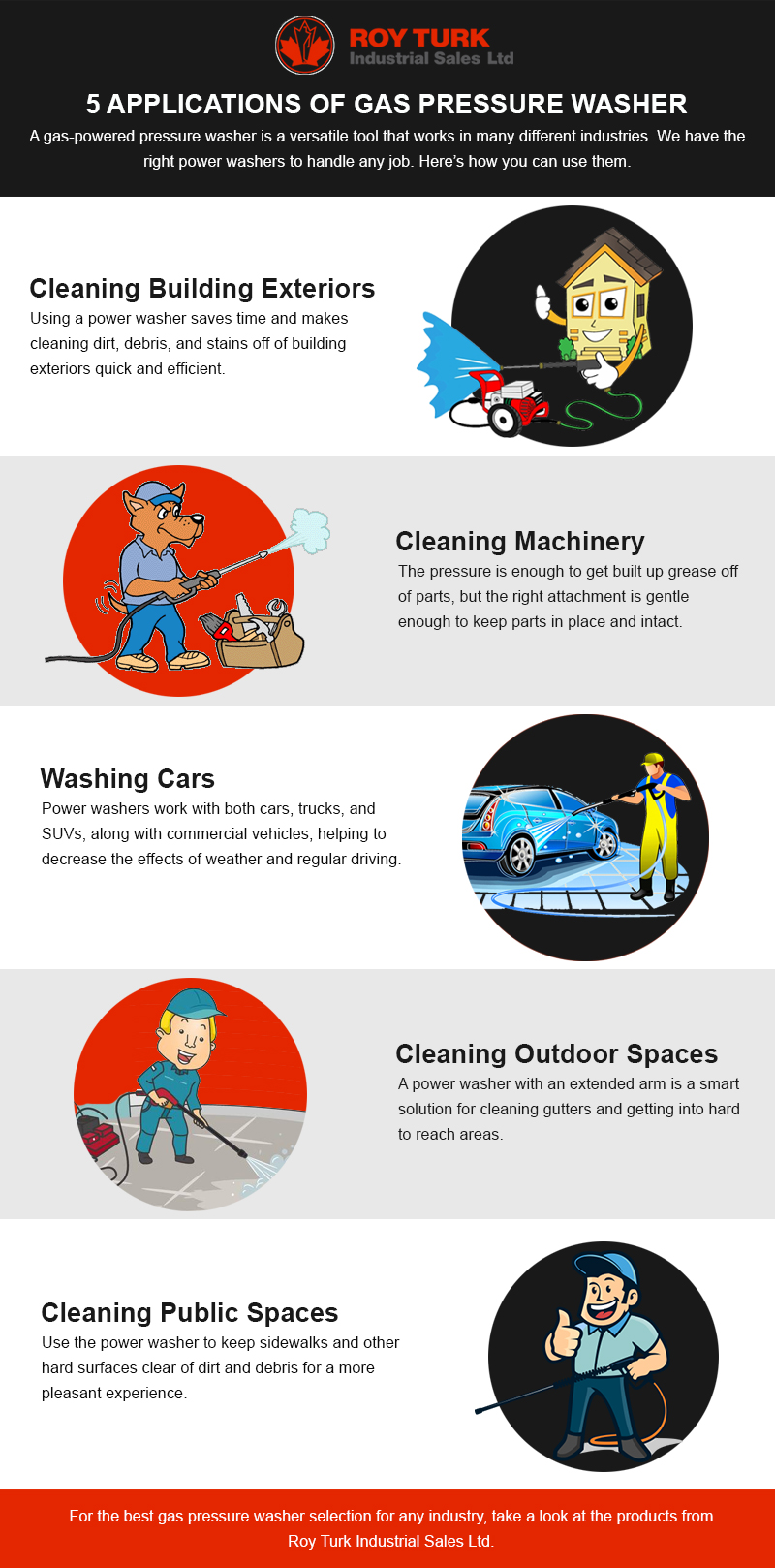 Applications of Gas Pressure Washer